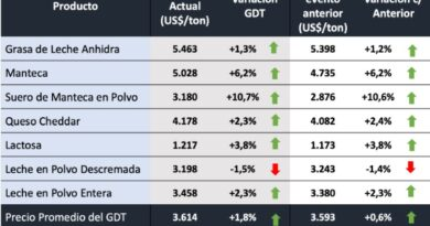 La subasta de Fonterra dejó subas en casi todos los commodities y la LPE consolida su buen momento